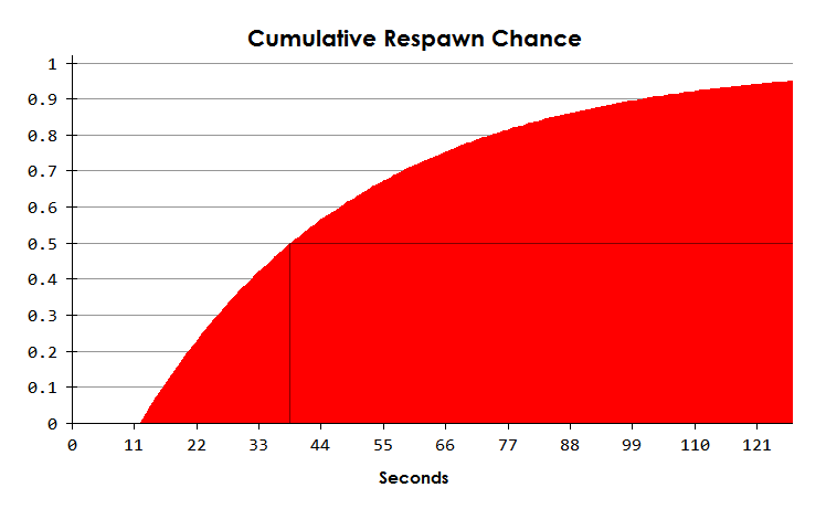 File:Cumulative respawn chance.png